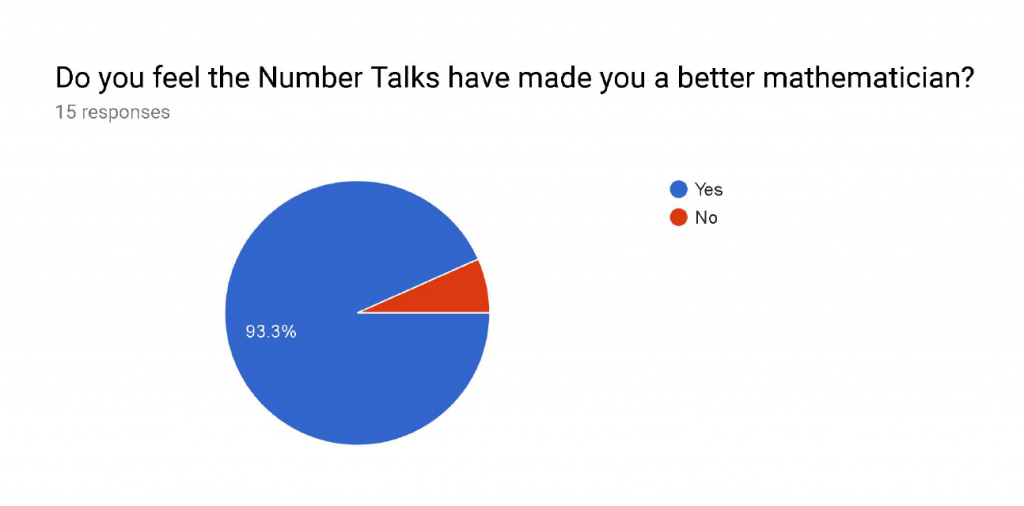 Pie chart showing student response to question if numbers talks have made them a better mathematician