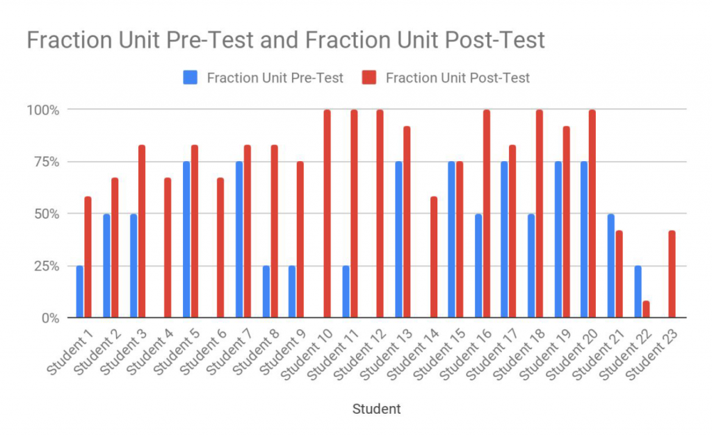 Chart showing growth of student from fraction pre-test to post test